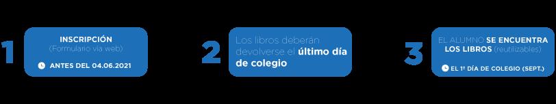 funcionamiento-2020-intercambio-libros-AMPA-Canigo